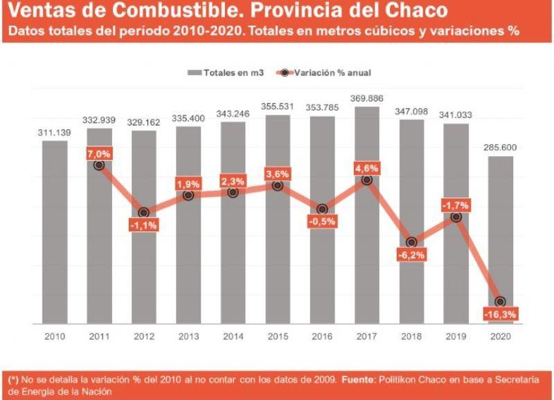 La caída, además, ratificó la tendencia a la baja registrada en los últimos tres años en la provincia. A nivel nacional, el descenso fue del 22,3% respecto a 2019. (Infografía  Politikon)