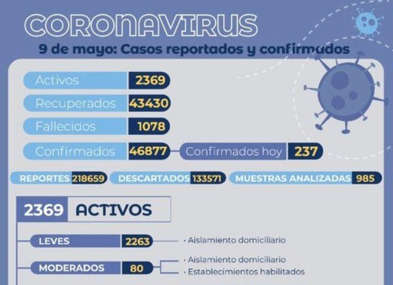 237 contagios se informaron este domingo por lo que el total de casos confirmados de Covid-19 asciende a  46.877.